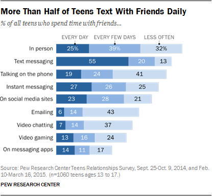 More Than Half Of Teens Text With Friends Daily Pew