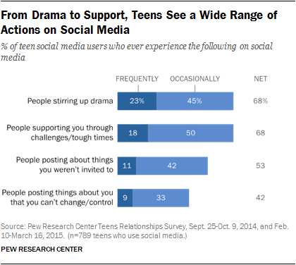 From Drama to Support, Teens See a Wide Range of Actions on Social Media
