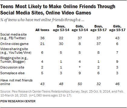 Online friendship sites