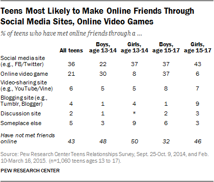 Teens Most Likely to Make Online Friends Through Social Media Sites, Online Video Games