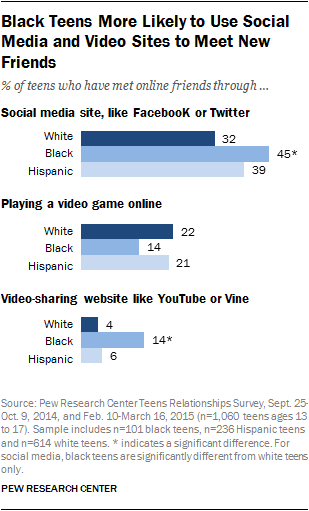 Black Teens More Likely to Use Social Media and Video Sites to Meet