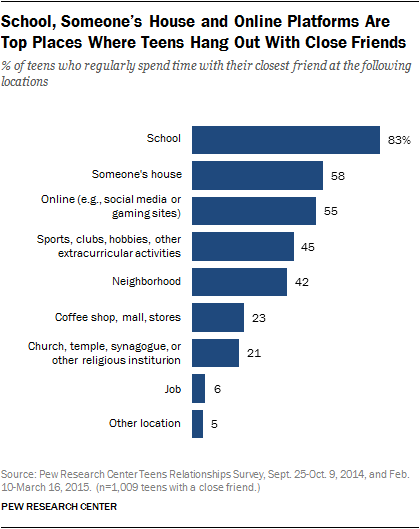 School, Someone's House and Online Platforms Are Top Places Where Teens Hang Out With Close Friends
