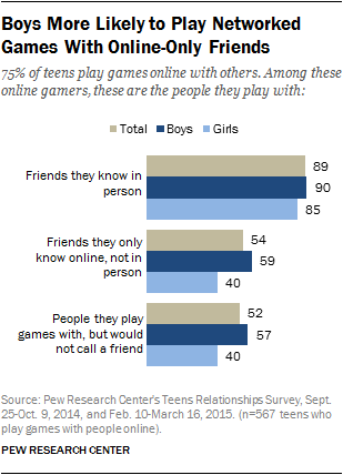 Boys More Likely to Play Networked Games With Online-Only Friends