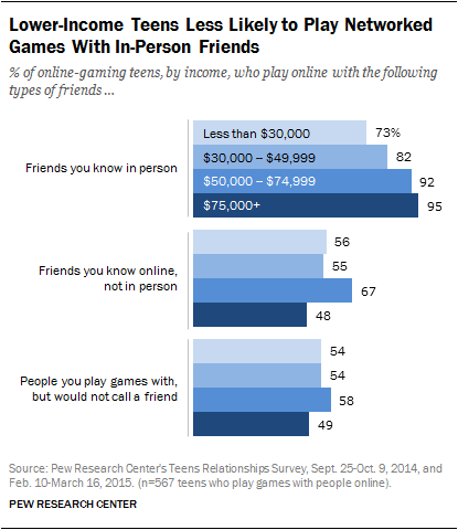 Lower-Income Teens Less Likely to Play Networked Games With In-Person Friends