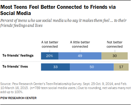 Most Teens Feel Better Connected to Friends via Social Media
