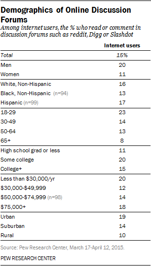 Demographics of Online Discussion Forums