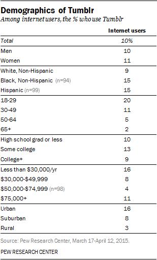 Demographics of Tumblr