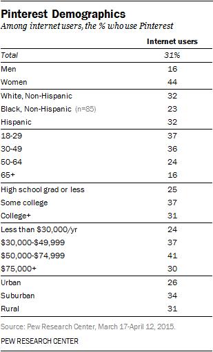 Pinterest Demographics Pew Research Center