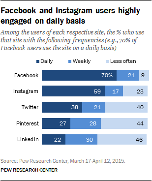 Facebook and Instagram users highly engaged on daily basis