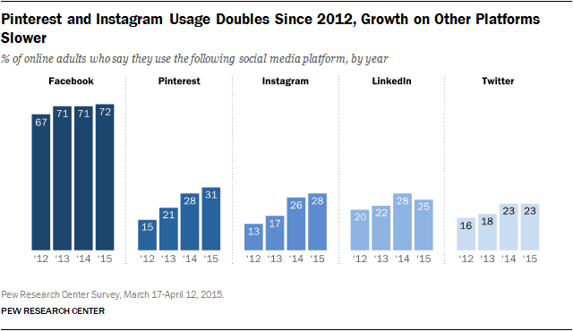 Pinterest and Instagram Usage Doubles Since 2012, Growth on Other Platforms Slower