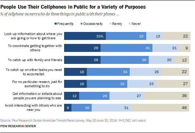 People Use Their Cellphones in Public for a Variety of Purposes