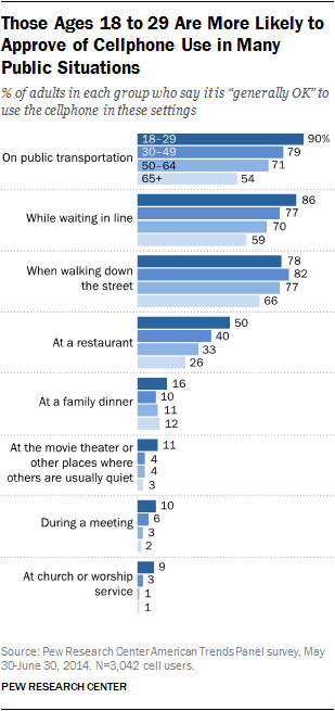 Those Ages 18 to 29 Are More Likely to Approve of Cellphone Use in Many Public Situations