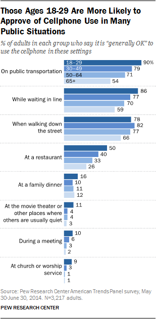 Those Ages 18-29 Are More Likely to Approve of Cellphone Use in Many Public Situations