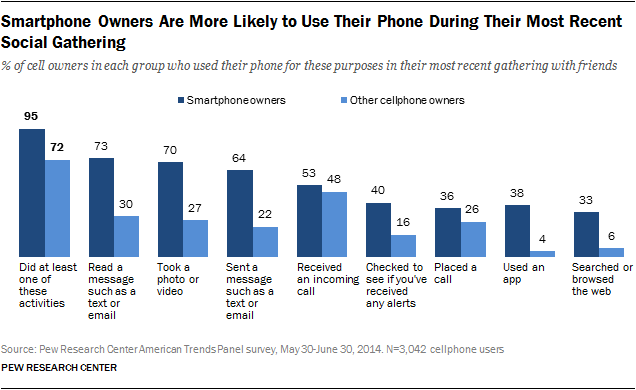Smartphone Owners Are More Likely to Use Their Phone During Their Most Recent Social Gathering
