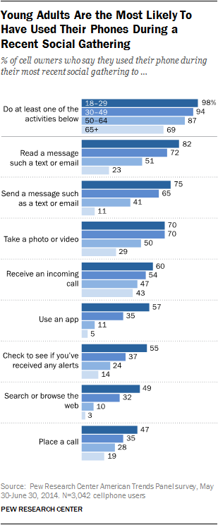 Young Adults Are the Most Likely To Have Used Their Phones During a Recent Social Gathering