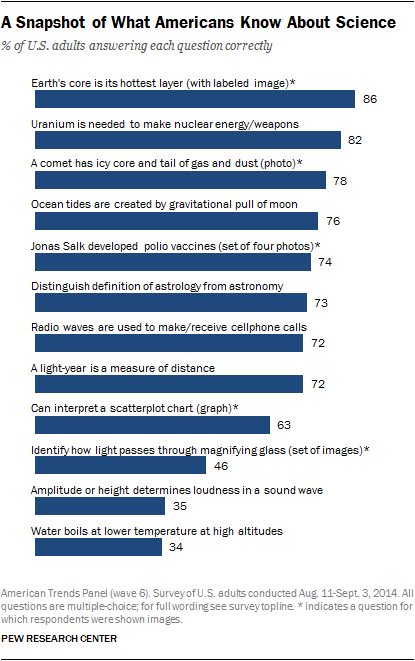 A Snapshot of What Americans Know About Science