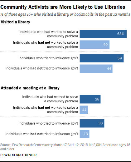 Community Activists are More Likely to Use Libraries