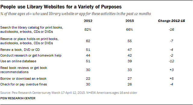 People use Library Websites for a Variety of Purposes | Pew
