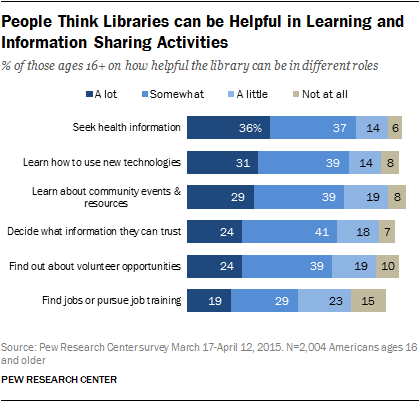 People Think Libraries can be Helpful in Learning and Information Sharing Activities