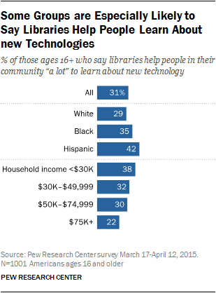 Some Groups are Especially Likely to Say Libraries Help People Learn About new Technologies