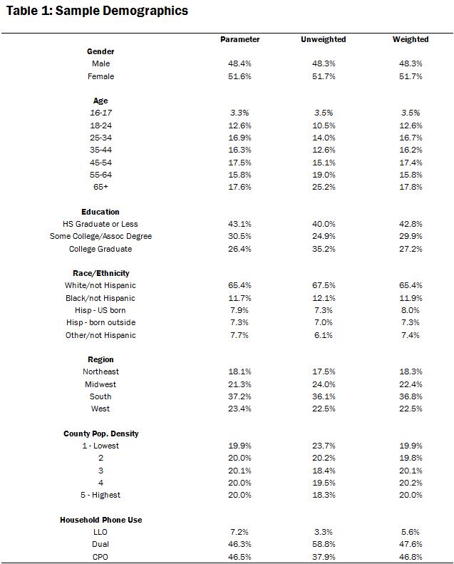 Table 1: Sample Demographics