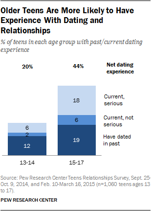 Research on dating relationships
