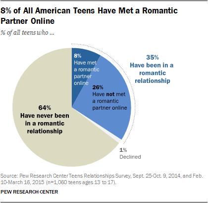 Online Dating Mersburgh