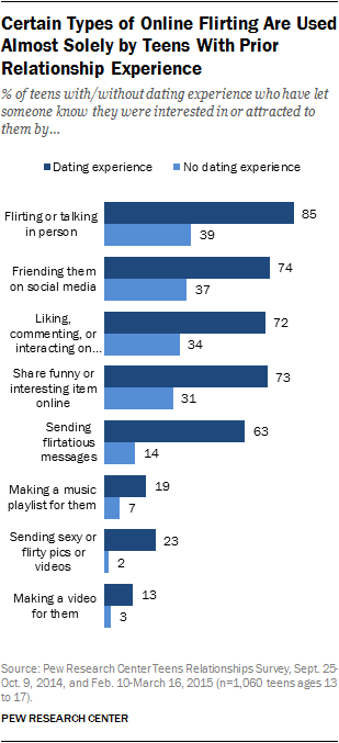 Certain Types of Online Flirting Are Used Almost Solely by Teens With Prior Relationship Experience