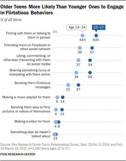 Older Teens More Likely Than Younger Ones to Engage in Flirtatious Behaviors