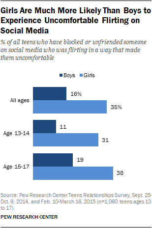 Girls Are Much More Likely Than Boys to Experience Uncomfortable Flirting on Social Media