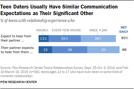 Teen Daters Usually Have Similar Communication Expectations as Their Significant Other