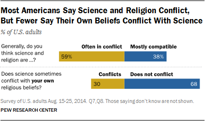 Most Americans Say Science and Religion Conflict, But Fewer Say Their Own Beliefs Conflict With Science