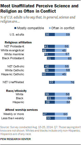 Most Unaffiliated Perceive Science and Religion as Often in Conflict