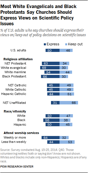 Most White Evangelicals and Black Protestants Say Churches Should Express Views on Scientific Policy Issues
