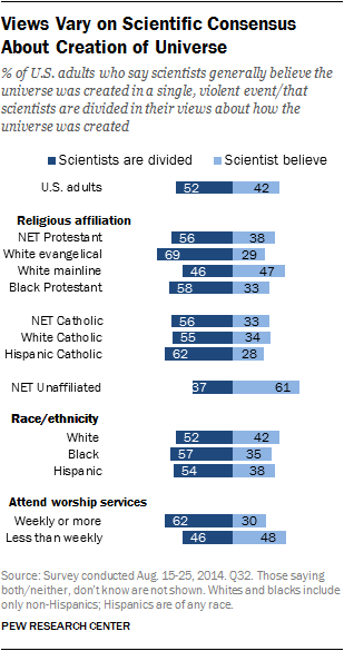 Views Vary on Scientific Consensus About Creation of Universe
