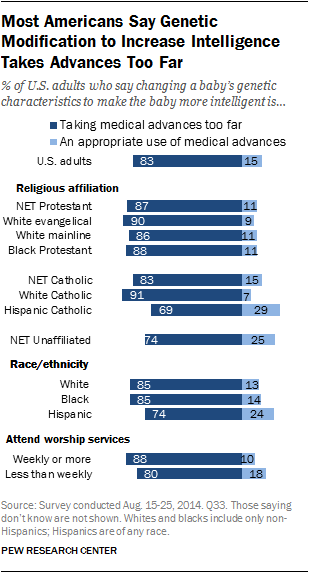 Most Americans Say Genetic Modification to Increase Intelligence Takes Advances Too Far