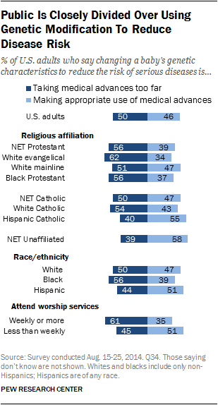 Public Is Closely Divided Over Using Genetic Modification To Reduce Disease Risk