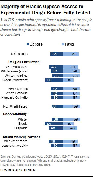 Majority of Blacks Oppose Access to Experimental Drugs Before Fully Tested