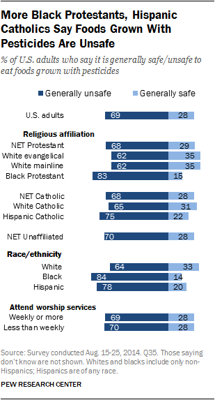 More Black Protestants, Hispanic Catholics Say Foods Grown With Pesticides Are Unsafe