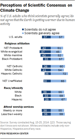 Perceptions of Scientific Consensus on Climate Change