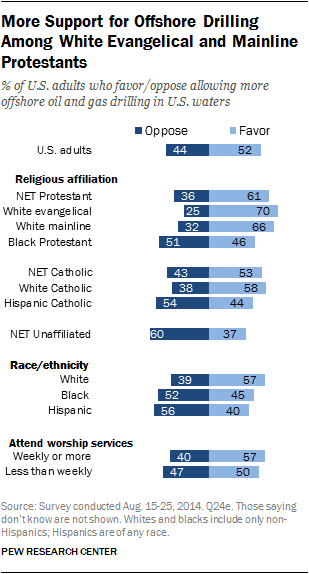 More Support for Offshore Drilling Among White Evangelical and Mainline Protestants