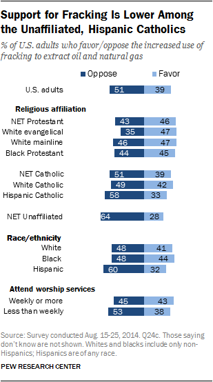 Support for Fracking Is Lower Among the Unaffiliated, Hispanic Catholics