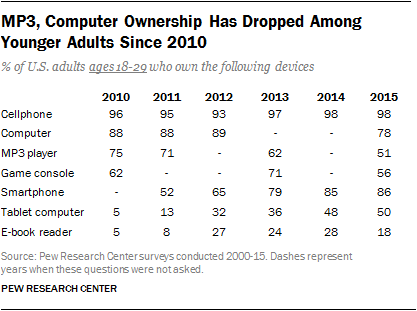 MP3, Computer Ownership Has Dropped Among Younger Adults Since 2010