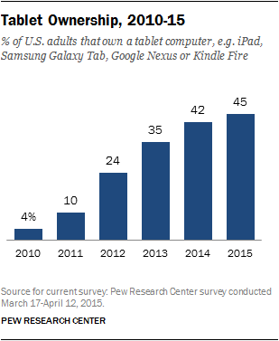 Tablet Ownership, 2010-15