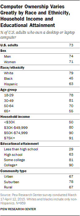 Computer Ownership Varies Greatly by Race and Ethnicity, Household Income and Educational Attainment