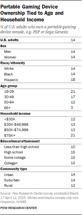Portable Gaming Device Ownership Tied to Age and Household Income