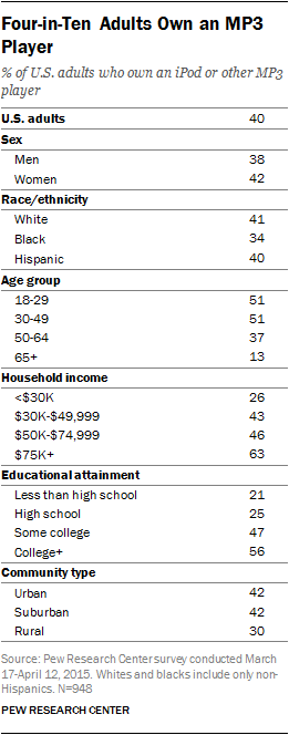 Four-in-Ten Adults Own an MP3 Player