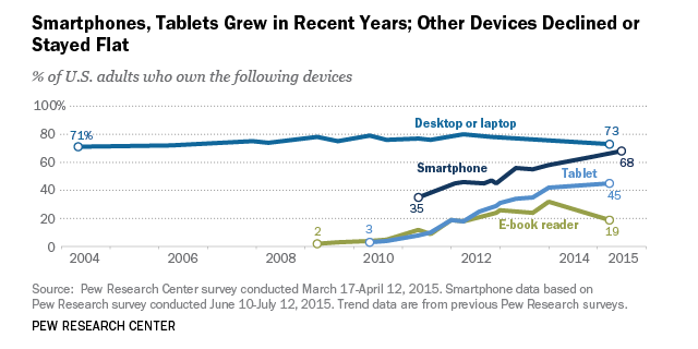 U S Technology Device Ownership 2015 Pew Research Center