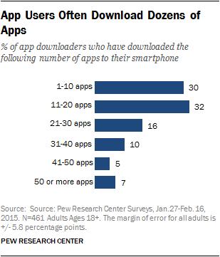 App Users Often Download Dozens of Apps