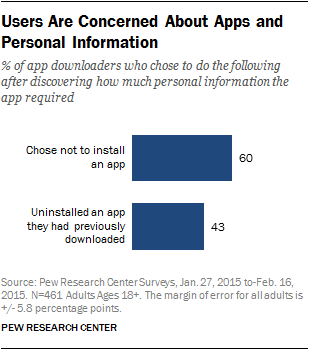 Users Are Concerned About Apps and Personal Information